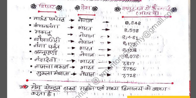 Indian Geography Notes PDF In Hindi Exam PDF Notes